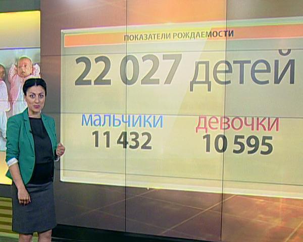 За четыре месяца 2015 года на Кубани родились 22 тыс. 27 детей