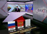 Специалисты ВЦИОМ проверили, хорошо ли россияне знают государственные символы