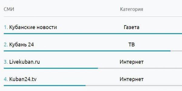 «Кубань 24» заняла два места в топ-5 регионального рейтинга цитируемости