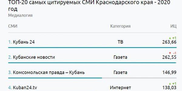 Телеканал «Кубань 24» стал самым цитируемым СМИ в Краснодарском крае