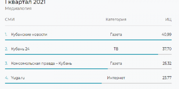 Телеканал «Кубань 24» вошел в тройку самых цитируемых СМИ в крае