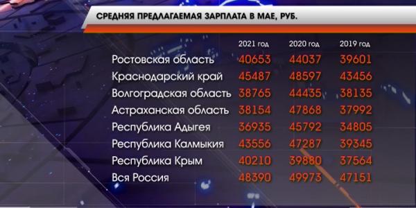 Кубань заняла первое место в ЮФО по уровню средней заработной платы