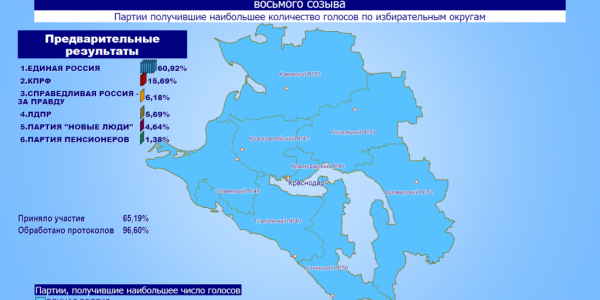 На Кубани обработали 96,60% бюллетеней, лидирует «Единая Россия»