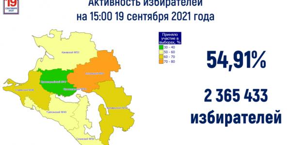 В Краснодарском крае активность избирателей на выборах достигла 54,91%
