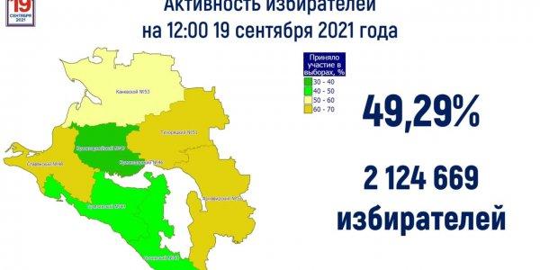 В голосовании на выборах приняла участие почти половина избирателей Кубани