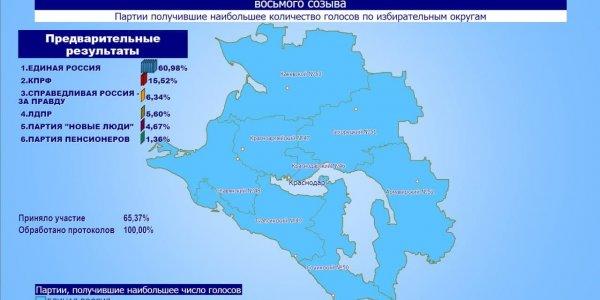 Избирком Краснодарского края обработал 100% бюллетеней, лидирует «Единая Россия»